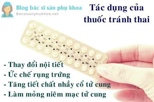 Tác dụng tránh thai của thuốc tránh thai